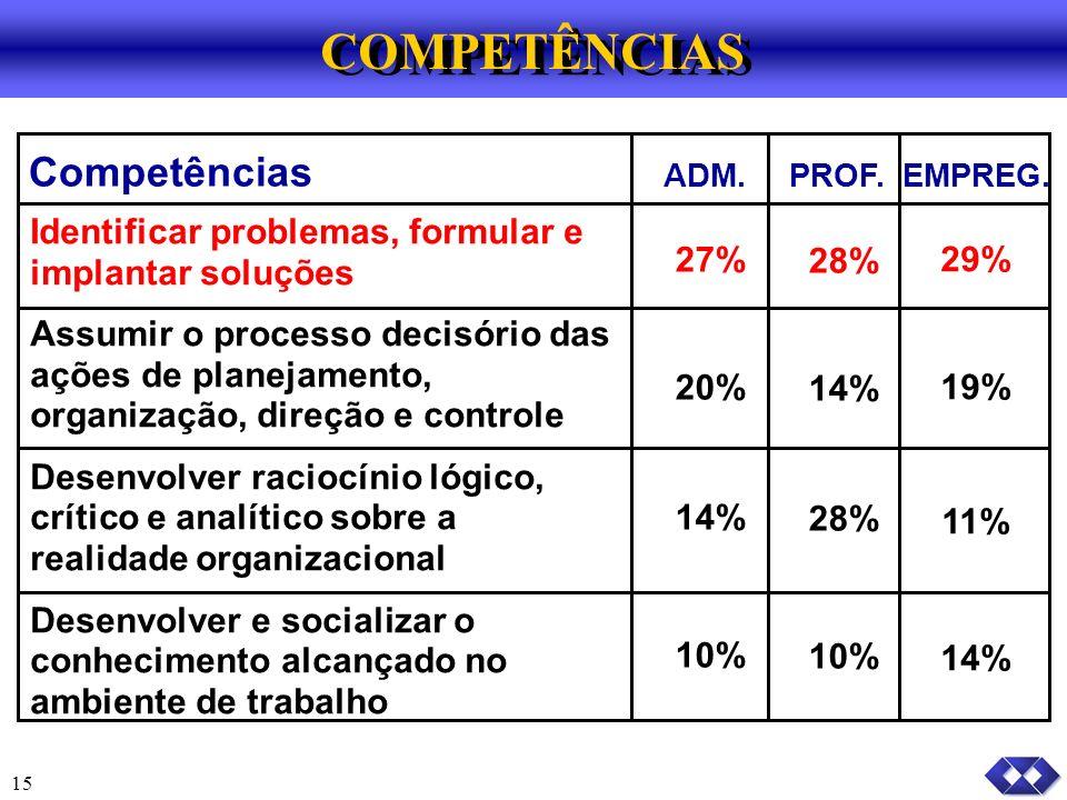 15 Competências ADM.PROF.EMPREG.