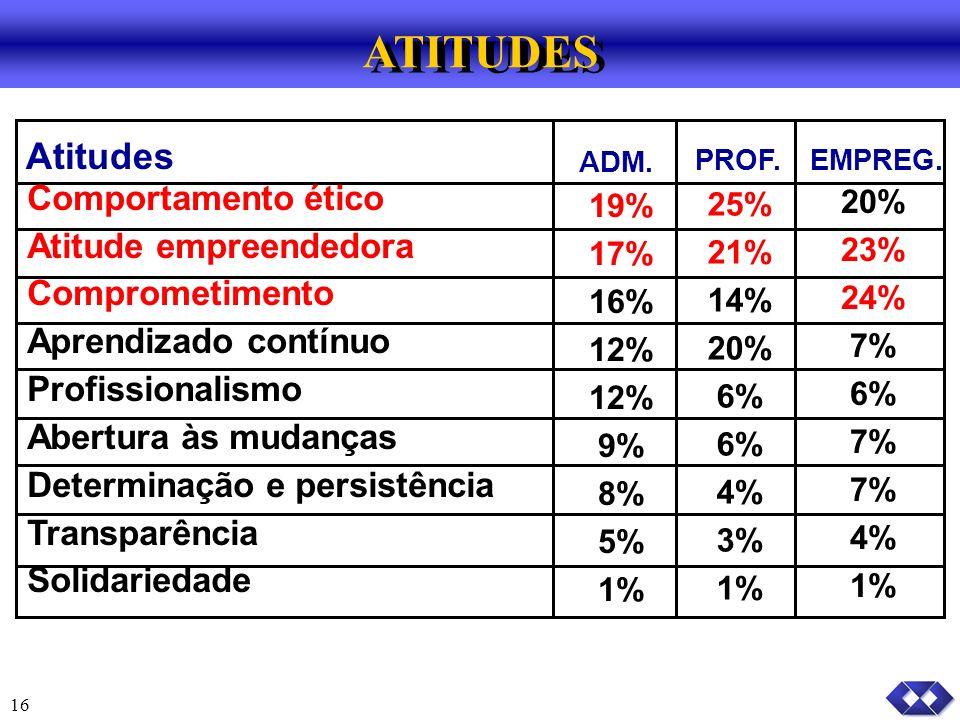 16 Atitudes ADM.PROF.EMPREG.