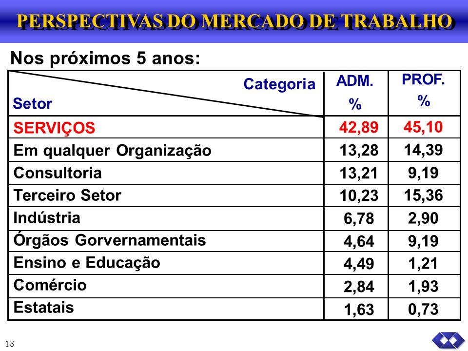 18 PERSPECTIVAS DO MERCADO DE TRABALHO Nos próximos 5 anos: Setor ADM.