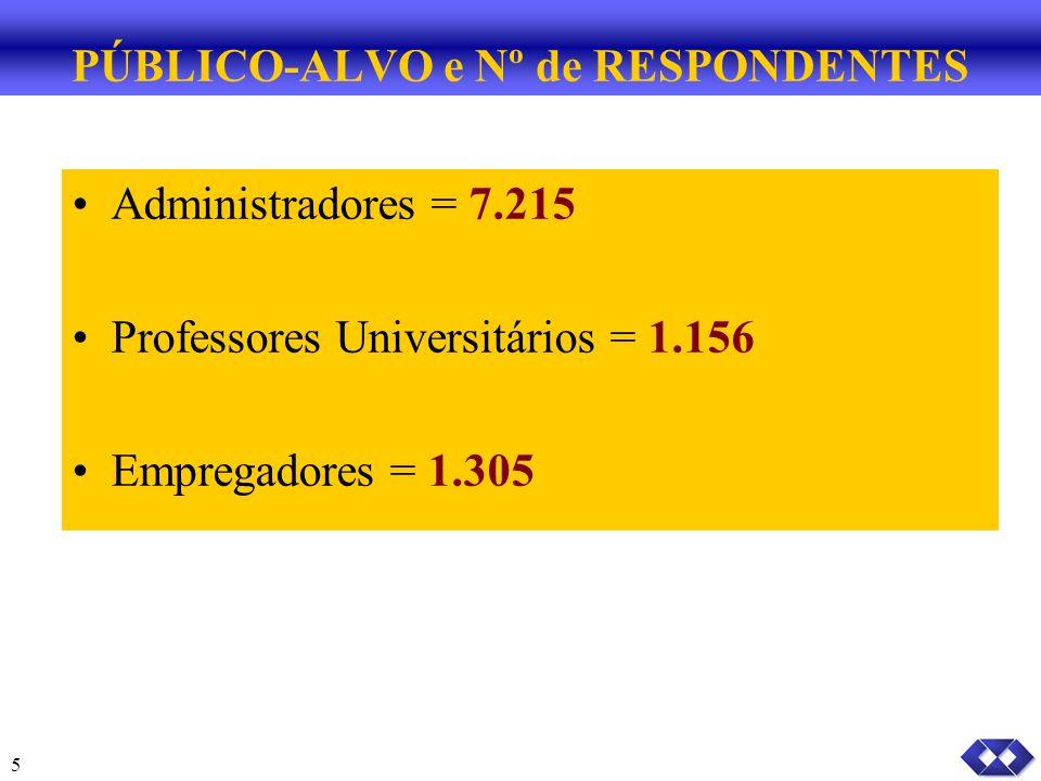 5 PÚBLICO-ALVO e Nº de RESPONDENTES Administradores = 7.215 Professores Universitários = 1.156 Empregadores = 1.305