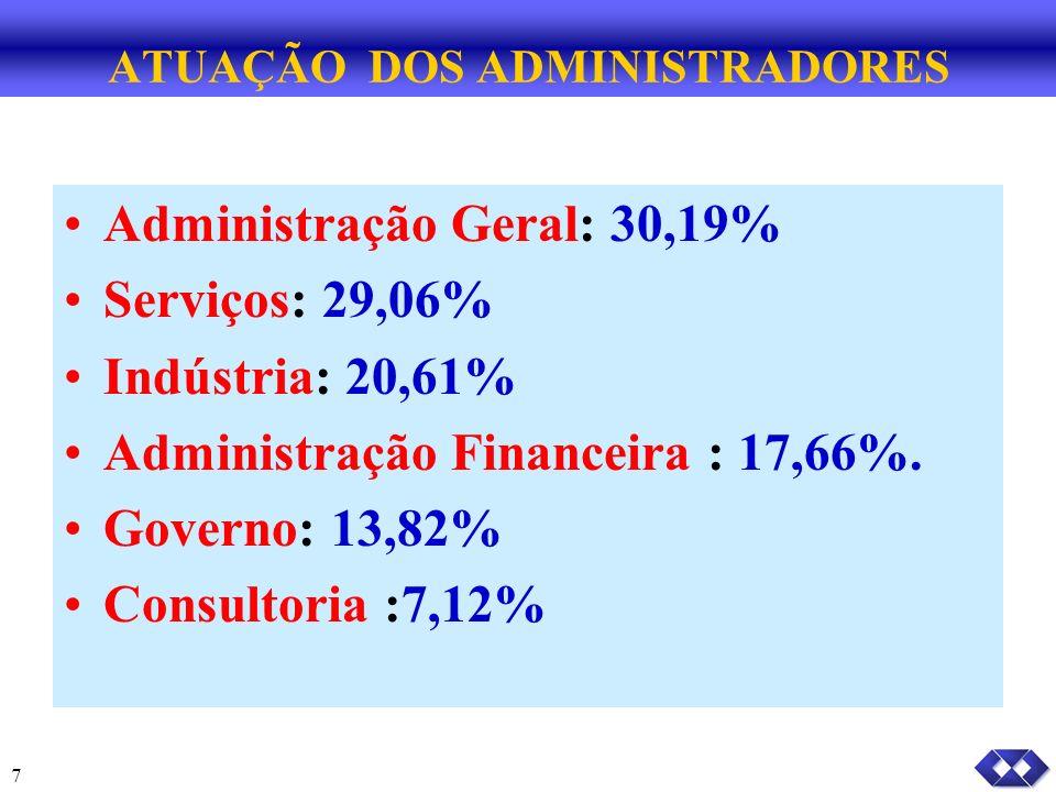 7 ATUAÇÃO DOS ADMINISTRADORES Administração Geral: 30,19% Serviços: 29,06% Indústria: 20,61% Administração Financeira : 17,66%.