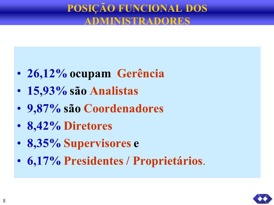 8 POSIÇÃO FUNCIONAL DOS ADMINISTRADORES 26,12% ocupam Gerência 15,93% são Analistas 9,87% são Coordenadores 8,42% Diretores 8,35% Supervisores e 6,17% Presidentes / Proprietários.