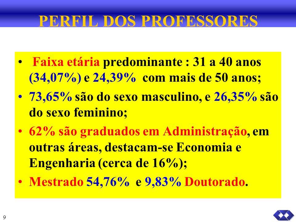 9 PERFIL DOS PROFESSORES Faixa etária predominante : 31 a 40 anos (34,07%) e 24,39% com mais de 50 anos; 73,65% são do sexo masculino, e 26,35% são do sexo feminino; 62% são graduados em Administração, em outras áreas, destacam-se Economia e Engenharia (cerca de 16%); Mestrado 54,76% e 9,83% Doutorado.