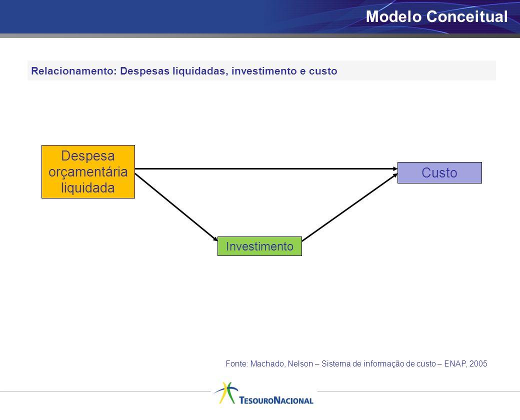 Relacionamento: Despesas liquidadas, investimento e custo Despesa orçamentária liquidada Investimento Custo Fonte: Machado, Nelson – Sistema de inform