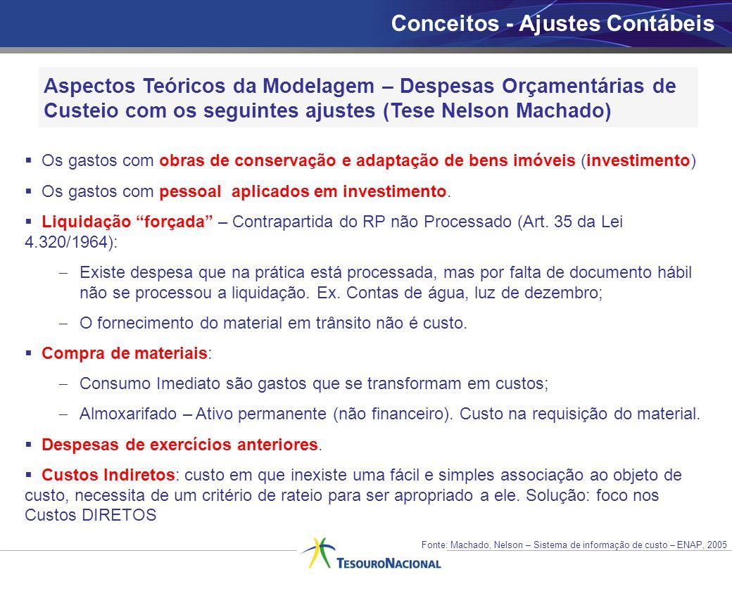 Aspectos Teóricos da Modelagem – Despesas Orçamentárias de Custeio com os seguintes ajustes (Tese Nelson Machado) Os gastos com obras de conservação e