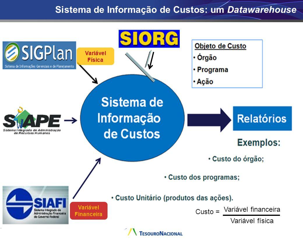 Sistema de Informação de Custos: um Datawarehouse Variável Física Variável Financeira Custo = Variável financeira Variável física