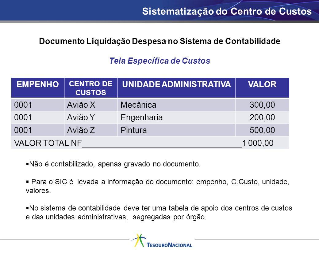 Sistematização do Centro de Custos Documento Liquidação Despesa no Sistema de Contabilidade Tela Específica de Custos Não é contabilizado, apenas grav