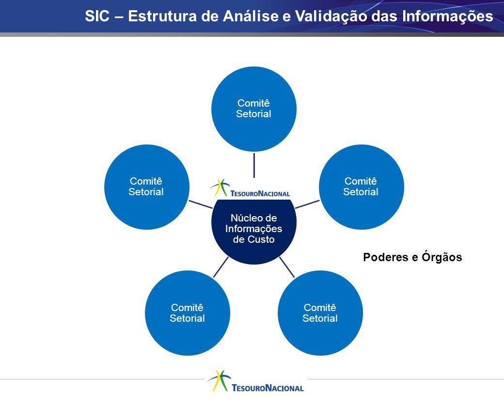 SIC – Estrutura de Análise e Validação das Informações Núcleo de Informações de Custo Comitê Setorial Poderes e Órgãos