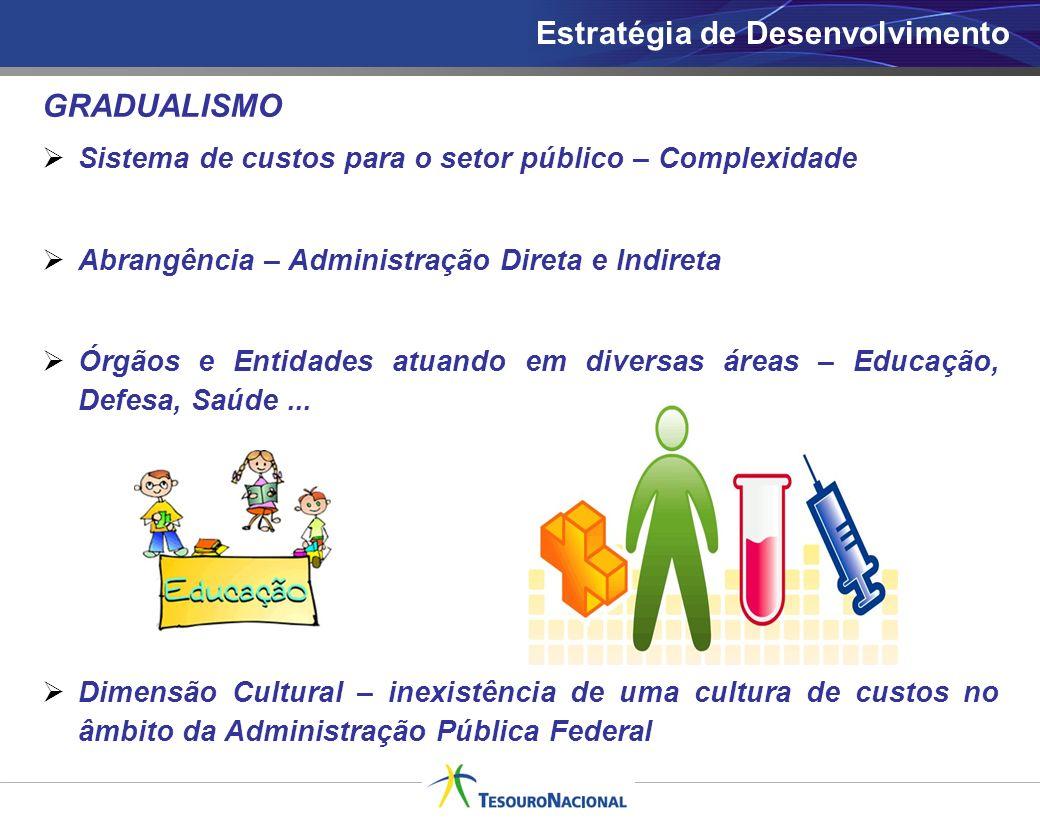 GRADUALISMO Sistema de custos para o setor público – Complexidade Abrangência – Administração Direta e Indireta Órgãos e Entidades atuando em diversas