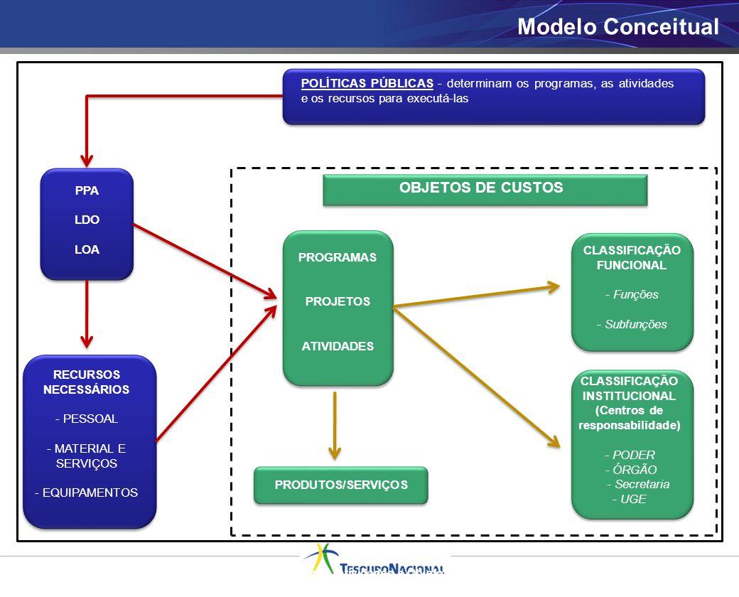 OBJETOS DE CUSTOS 4 Modelo Conceitual Quadro: RELACIONAMENTO: Políticas Públicas, Recursos, Atividades e Objetos de Custo POLÍTICAS PÚBLICAS - determi