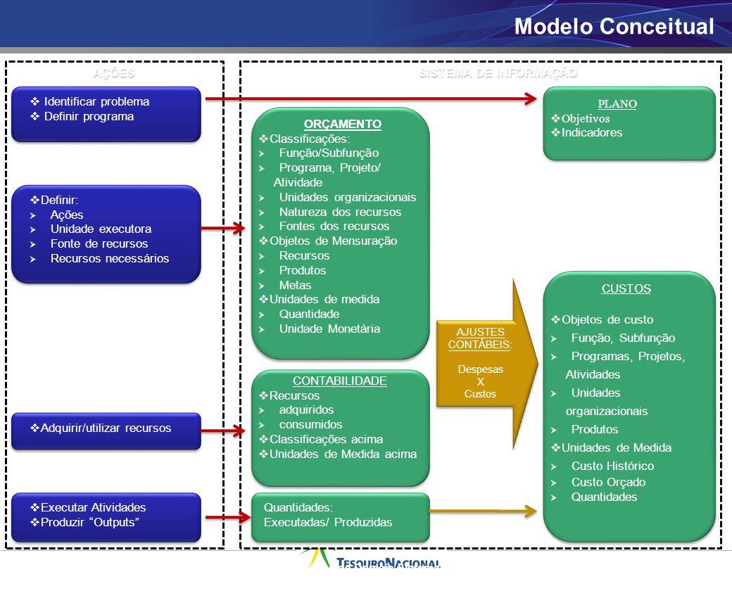 AÇÕES SISTEMA DE INFORMAÇÃO Quadro: Sistema de Informação de Custo do Setor Público e os Demais Sistemas de Informação Modelo Conceitual Identificar p