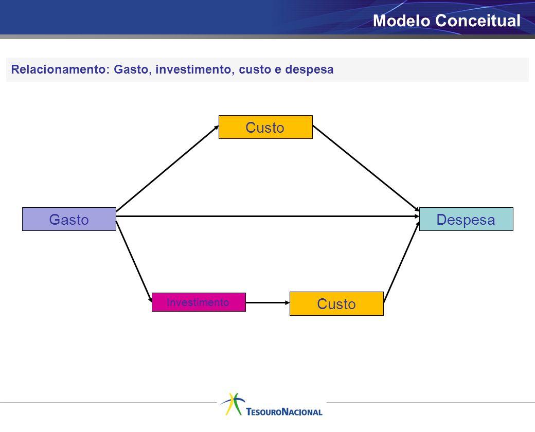 7 Relacionamento: Gasto, investimento, custo e despesa Gasto Custo Investimento Custo Despesa Modelo Conceitual