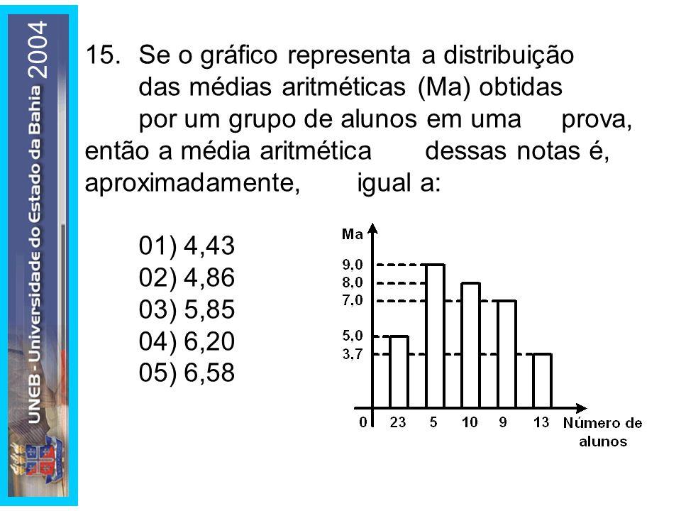 2004 15.Se o gráfico representa a distribuição das médias aritméticas (Ma) obtidas por um grupo de alunos em uma prova, então a média aritmética dessa