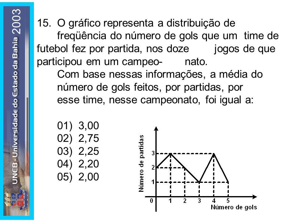 2003 15.O gráfico representa a distribuição de freqüência do número de gols que um time de futebol fez por partida, nos doze jogos de que participou e