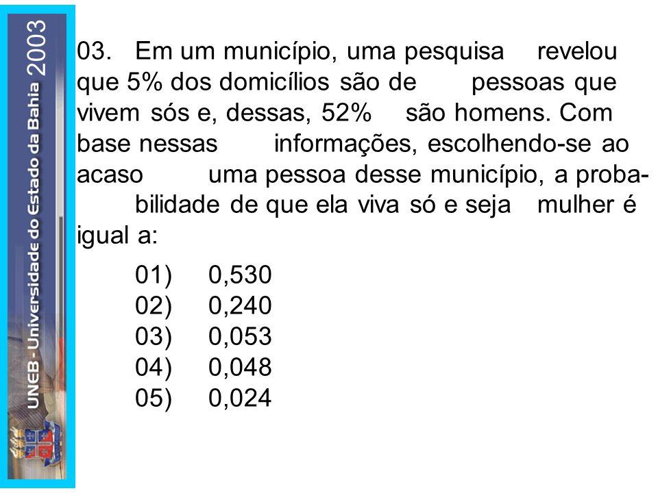 2003 03.Em um município, uma pesquisa revelou que 5% dos domicílios são de pessoas que vivem sós e, dessas, 52% são homens. Com base nessas informaçõe