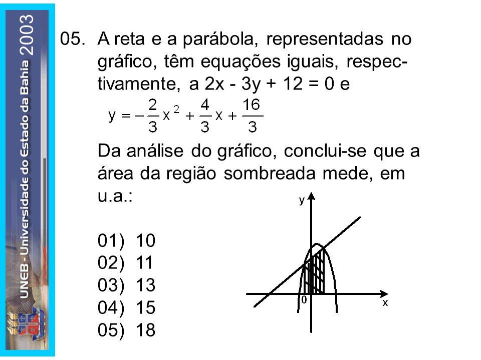 2003 05.A reta e a parábola, representadas no gráfico, têm equações iguais, respec- tivamente, a 2x - 3y + 12 = 0 e Da análise do gráfico, conclui-se
