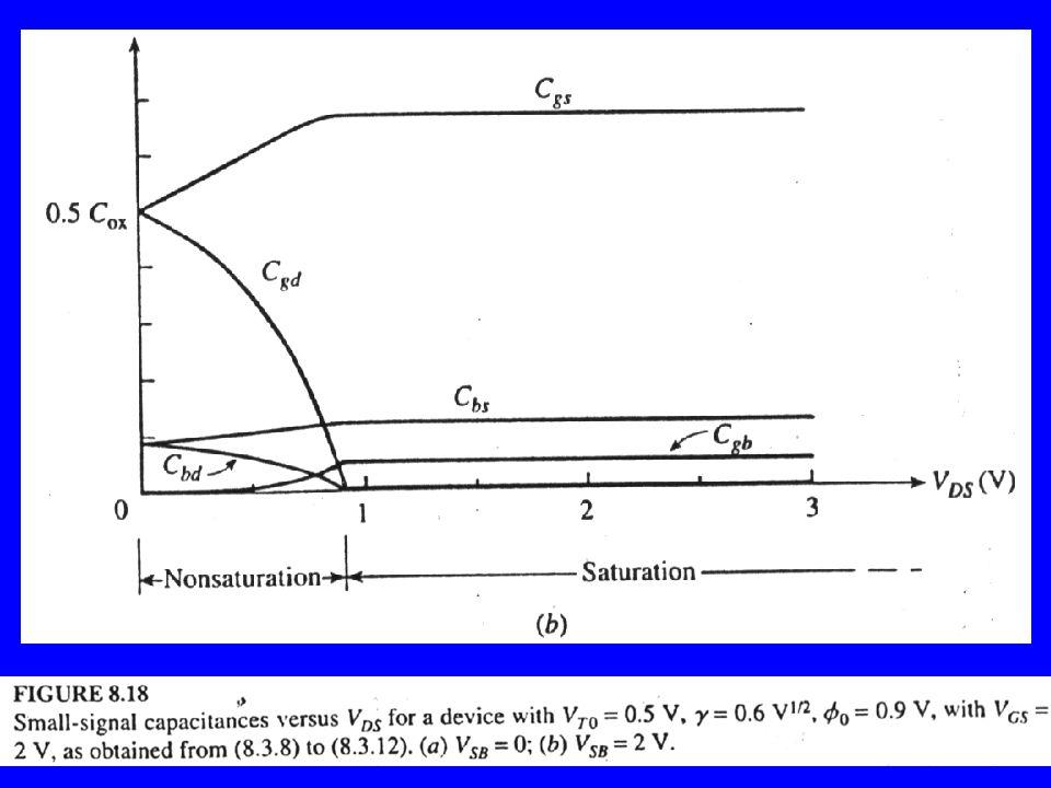 O Porquê Matemático do comportamento dos gráficos anteriores : Lembrar-se: Aumenta VSB, o VGS Diminui....