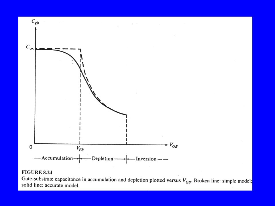 Efeitos de Pequena Dimensão -Saturação de velocidade, modulação de canal, cálculos 2D.