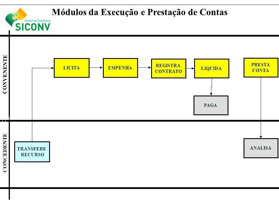 LICITA CONCEDENT E CONVENENTE Módulos da Execução e Prestação de Contas EMPENHA CONCEDENTE CONVENENTE REGISTRA CONTRATO LIQUIDA PAGA PRESTA CONTA ANALISA TRANSFERE RECURSO
