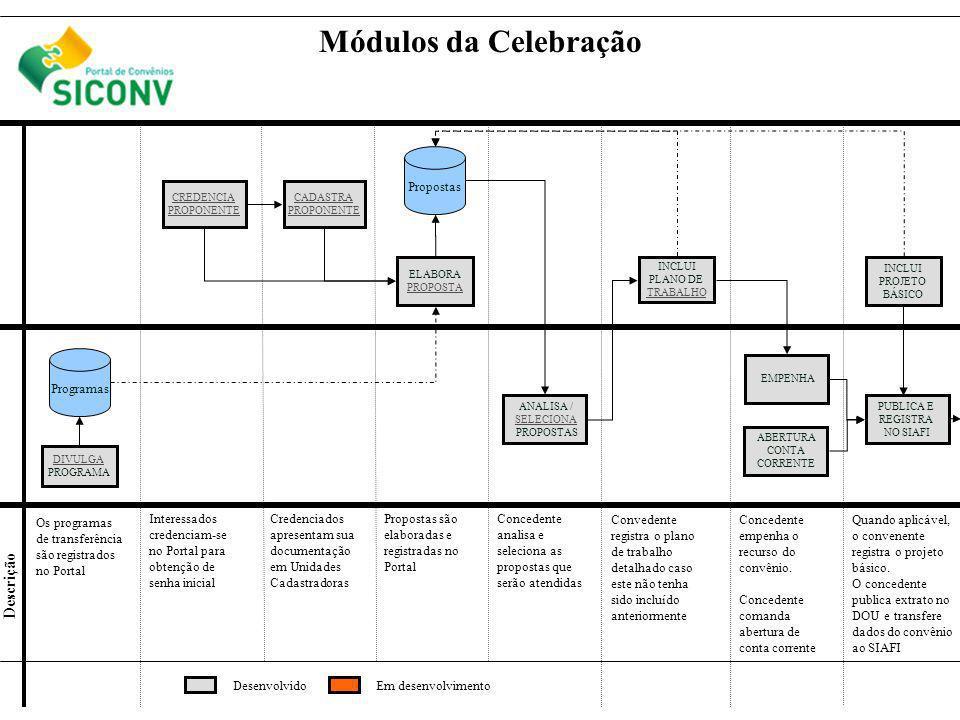 CREDENCIA PROPONENTE ELABORA PROPOSTA INCLUI PLANO DE TRABALHO DIVULGA PROGRAMA ANALISA / SELECIONA PROPOSTAS CONCEDENTE CONVENENTE Descrição Módulos da Celebração CADASTRA PROPONENTE Programas Propostas EMPENHA INCLUI PROJETO BÁSICO PUBLICA E REGISTRA NO SIAFI Os programas de transferência são registrados no Portal Interessados credenciam-se no Portal para obtenção de senha inicial Credenciados apresentam sua documentação em Unidades Cadastradoras Propostas são elaboradas e registradas no Portal Concedente analisa e seleciona as propostas que serão atendidas Convedente registra o plano de trabalho detalhado caso este não tenha sido incluído anteriormente Concedente empenha o recurso do convênio.