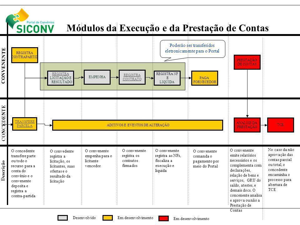 REGISTRA LICITAÇÃO E RESULTADO TRANSFERE PARCELA CONCEDENTE CONVENENTE Descrição O concedente transfere parte ou todo o recurso para a conta do convên