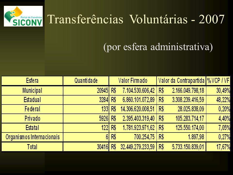 (por esfera administrativa) Transferências Voluntárias - 2007