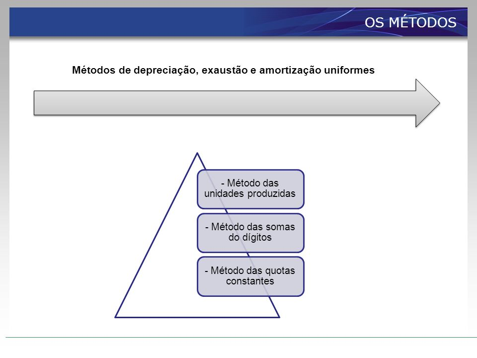 Métodos de depreciação, exaustão e amortização uniformes - Método das unidades produzidas - Método das somas do dígitos - Método das quotas constantes