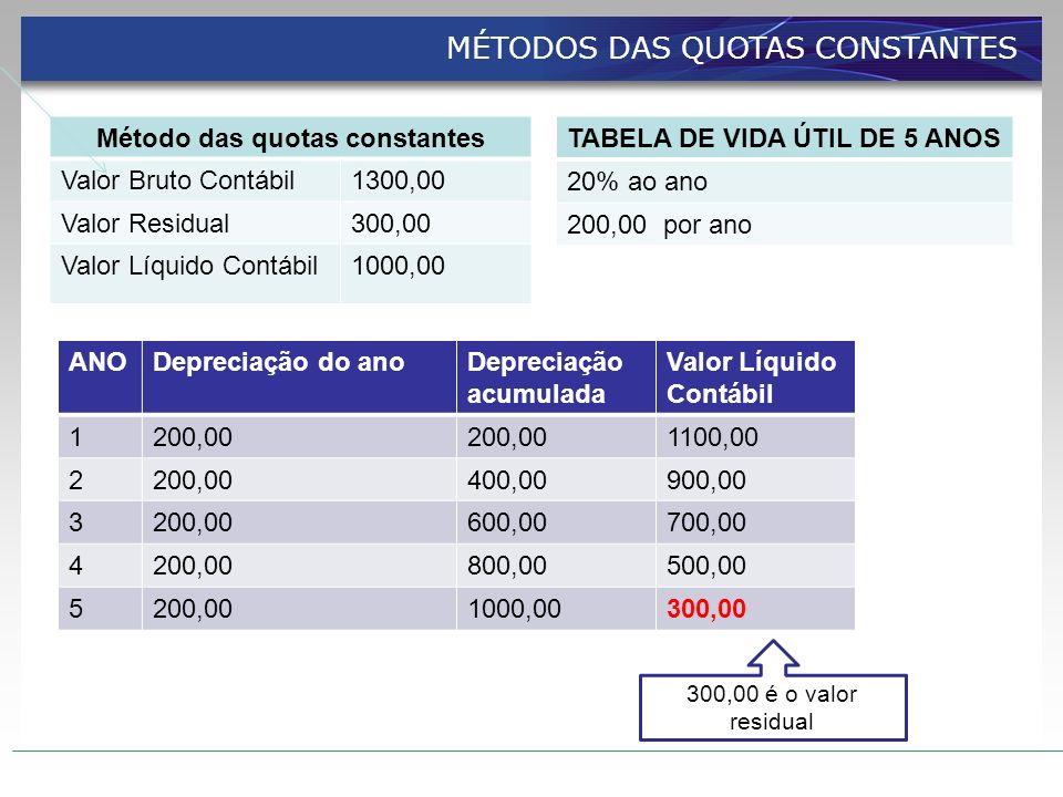 Método das quotas constantes Valor Bruto Contábil1300,00 Valor Residual300,00 Valor Líquido Contábil1000,00 TABELA DE VIDA ÚTIL DE 5 ANOS 20% ao ano 2