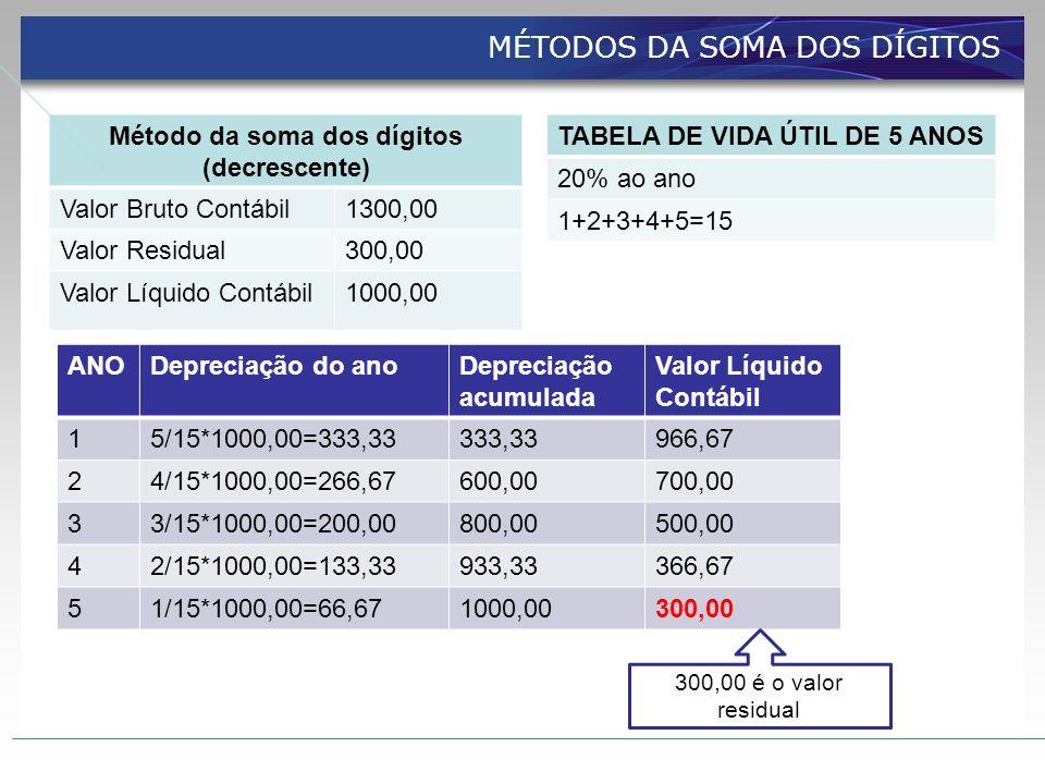 Método da soma dos dígitos (decrescente) Valor Bruto Contábil1300,00 Valor Residual300,00 Valor Líquido Contábil1000,00 TABELA DE VIDA ÚTIL DE 5 ANOS