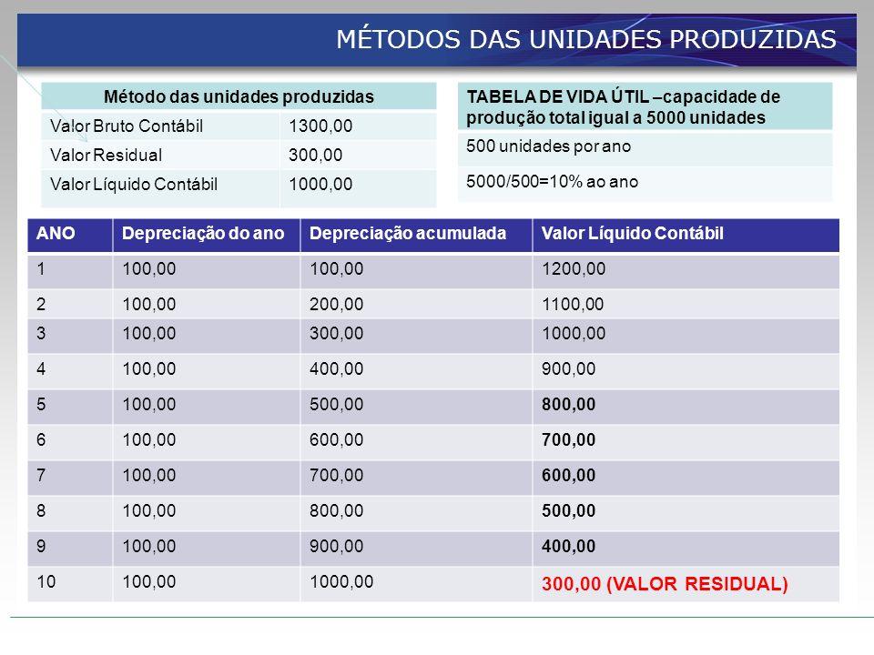 Método das unidades produzidas Valor Bruto Contábil1300,00 Valor Residual300,00 Valor Líquido Contábil1000,00 TABELA DE VIDA ÚTIL –capacidade de produ