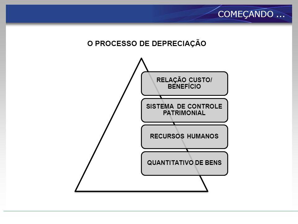 O PROCESSO DE DEPRECIAÇÃO RELAÇÃO CUSTO/ BENEFÍCIO SISTEMA DE CONTROLE PATRIMONIAL RECURSOS HUMANOSQUANTITATIVO DE BENS COMEÇANDO...