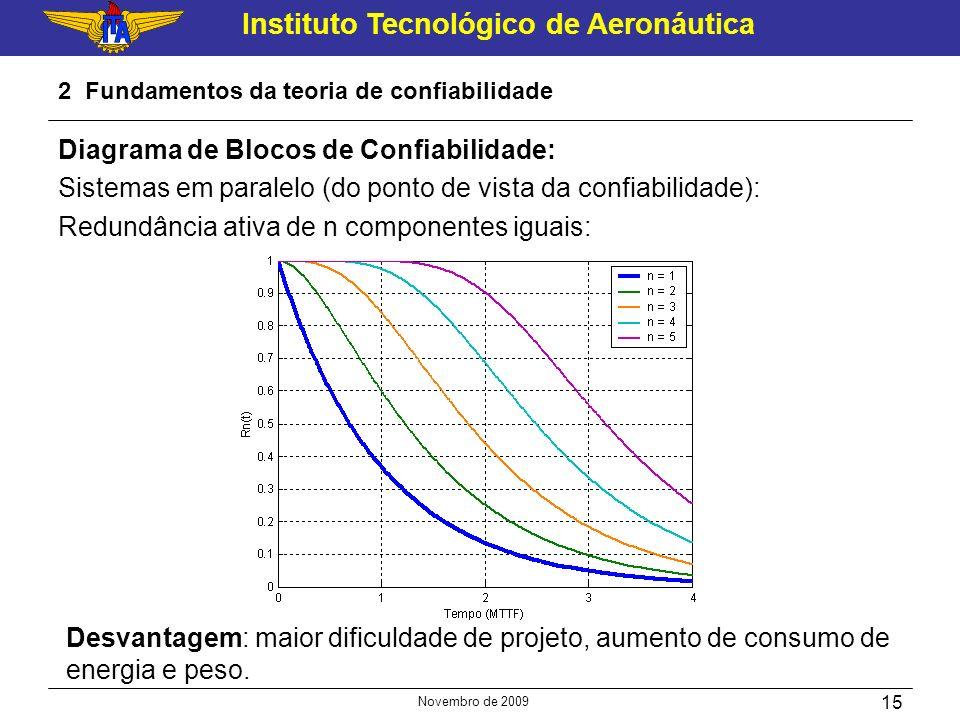Instituto Tecnológico de Aeronáutica Novembro de 2009 15 2 Fundamentos da teoria de confiabilidade Desvantagem: maior dificuldade de projeto, aumento