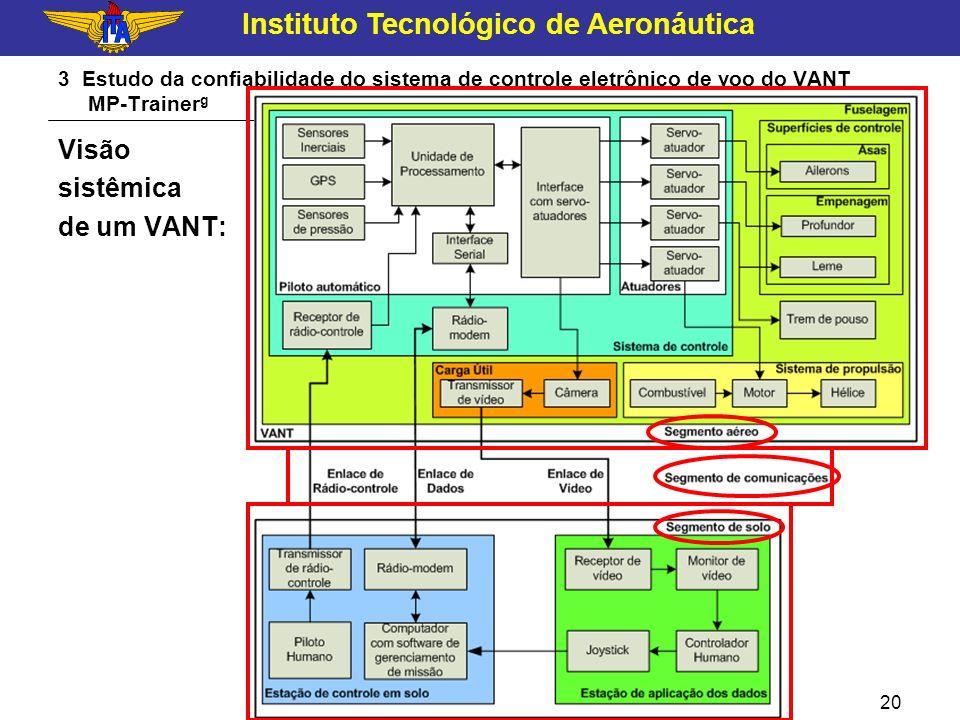 Instituto Tecnológico de Aeronáutica Novembro de 2009 20 3 Estudo da confiabilidade do sistema de controle eletrônico de voo do VANT MP-Trainer g Visã