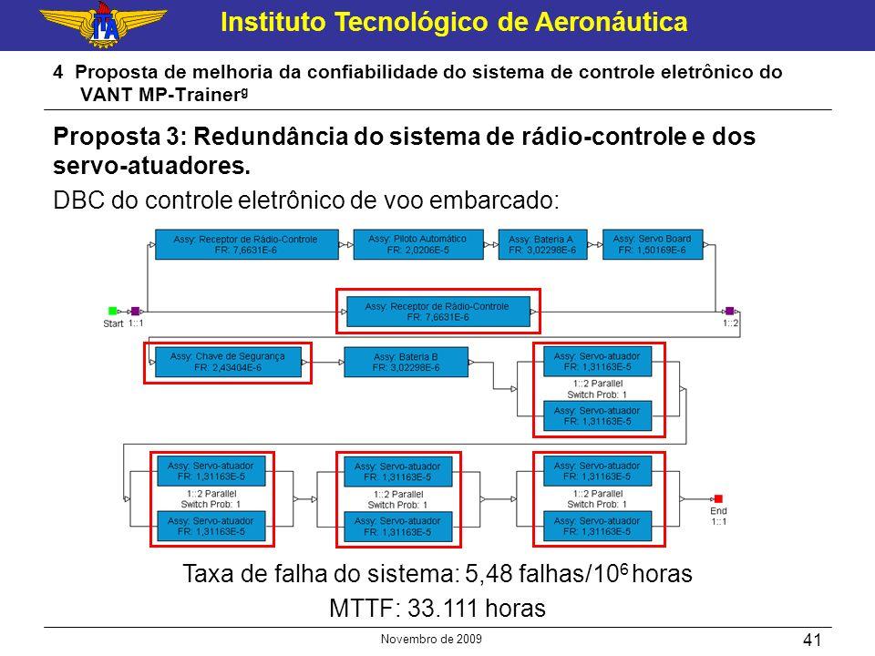 Instituto Tecnológico de Aeronáutica Novembro de 2009 41 4 Proposta de melhoria da confiabilidade do sistema de controle eletrônico do VANT MP-Trainer