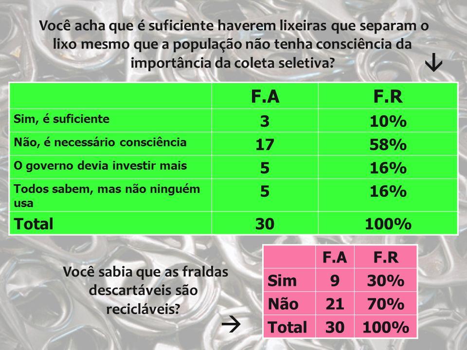 Você sabia que as fraldas descartáveis são recicláveis? F.AF.R Sim930% Não2170% Total30100% Você acha que é suficiente haverem lixeiras que separam o