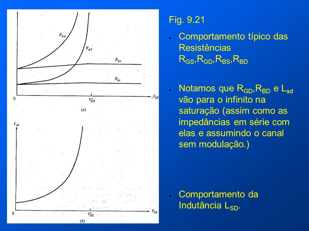Fig. 9.21 Comportamento típico das Resistências R GS,R GD,R BS,R BD Notamos que R GD,R BD e L sd vão para o infinito na saturação (assim como as imped