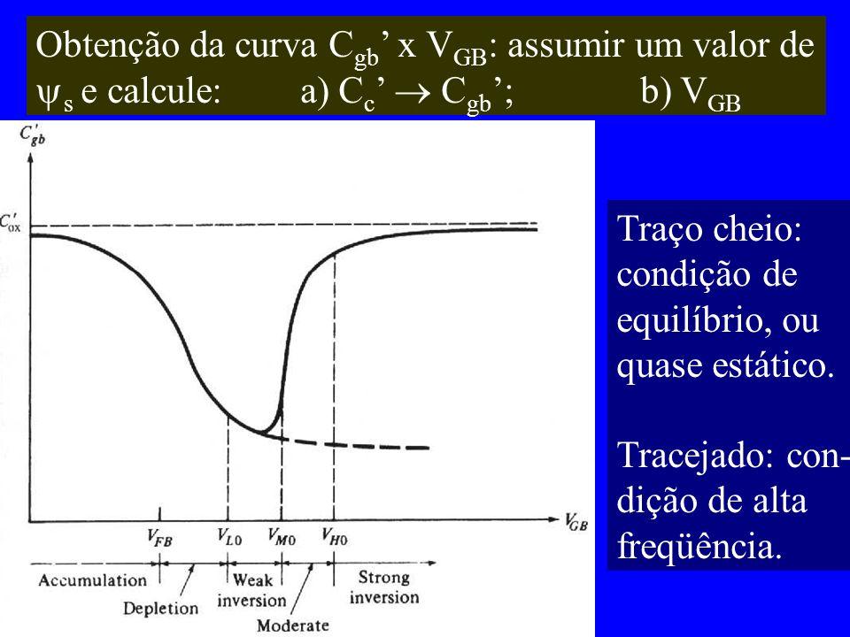 Obtenção da curva C gb x V GB : assumir um valor de s e calcule: a) C c C gb ; b) V GB Traço cheio: condição de equilíbrio, ou quase estático. Traceja