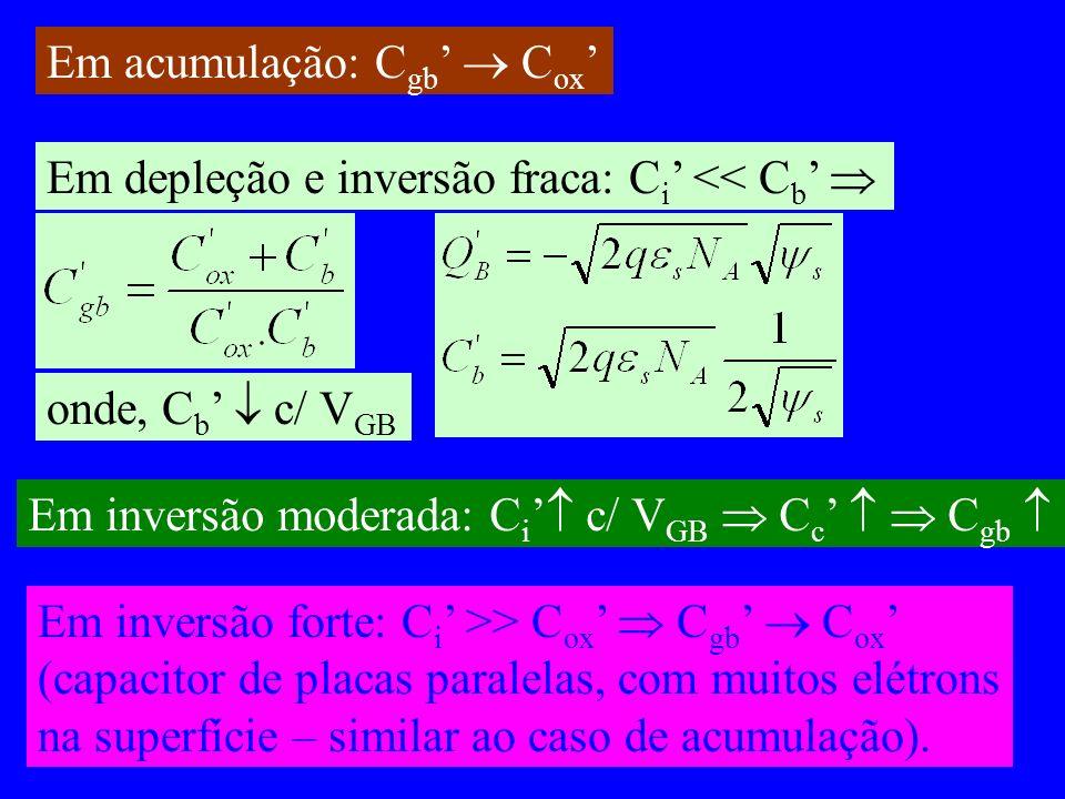 Em acumulação: C gb C ox Em depleção e inversão fraca: C i << C b onde, C b c/ V GB Em inversão moderada: C i c/ V GB C c C gb Em inversão forte: C i >> C ox C gb C ox (capacitor de placas paralelas, com muitos elétrons na superfície – similar ao caso de acumulação).