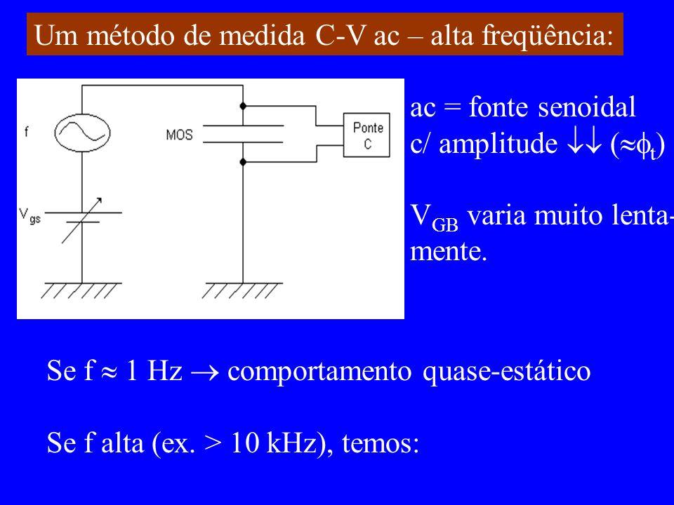 Um método de medida C-V ac – alta freqüência: ac = fonte senoidal c/ amplitude ( t ) V GB varia muito lenta- mente. Se f 1 Hz comportamento quase-está