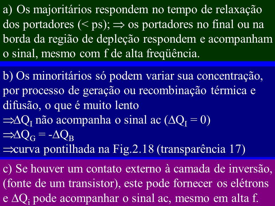 a)Os majoritários respondem no tempo de relaxação dos portadores (< ps); os portadores no final ou na borda da região de depleção respondem e acompanham o sinal, mesmo com f de alta freqüência.