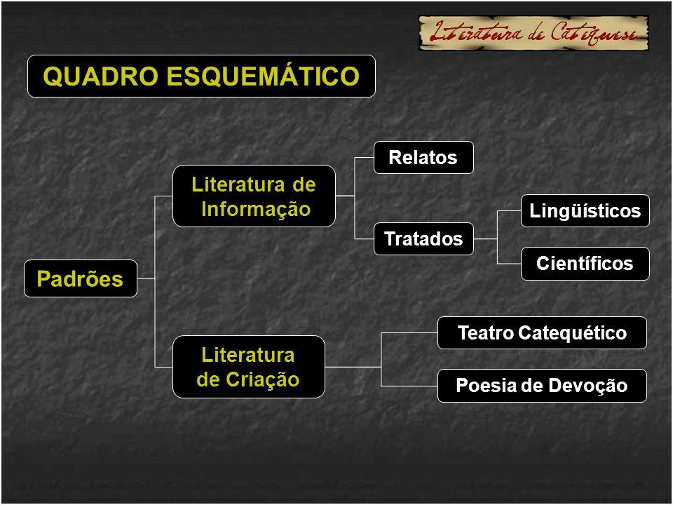 QUADRO ESQUEMÁTICO Literatura de Informação Relatos Tratados Lingüísticos Padrões Científicos Literatura de Criação Teatro Catequético Poesia de Devoção