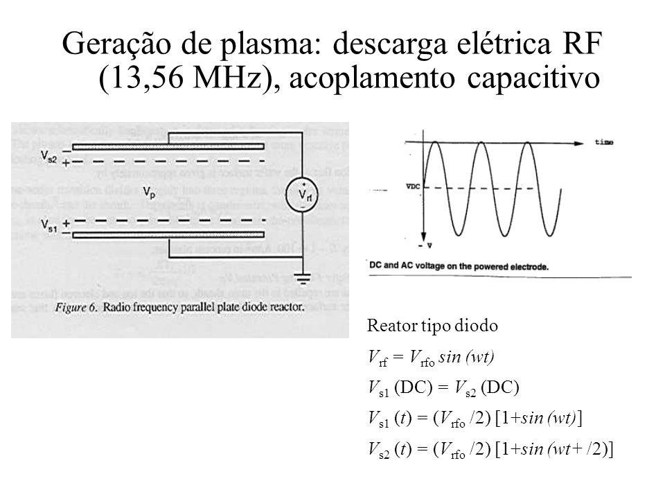 Geração de plasma: descarga elétrica RF (13,56 MHz), acoplamento capacitivo Reator tipo diodo V rf = V rfo sin (wt) V s1 (DC) = V s2 (DC) V s1 (t) = (