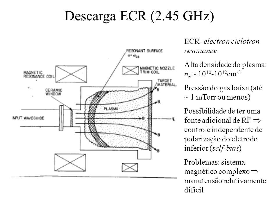 Descarga ECR (2.45 GHz) ECR- electron ciclotron resonance Alta densidade do plasma: n e ~ 10 10 -10 12 cm -3 Pressão do gas baixa (até ~ 1 mTorr ou me