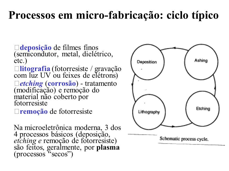 Processos em micro-fabricação: ciclo típico •deposição de filmes finos (semicondutor, metal, dielétrico, etc.) •litografia (fotorresiste / gravação co