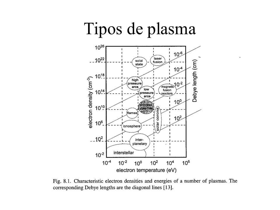 Conceito de plasma •Plasma: gás parcialmente ou totalmente ionizado, com densidade de elétrons e volume suficientes para estabelecer um campo elétrico interno bastante forte criando um sistema (partículas + campo) auto- organizado •Neutralidade (quase) de plasma: n - n + •Parâmetros típicos de plasmas tecnológicos: n e = 10 8 - 10 11 cm -3 n gás = 3x10 14 cm -3 @ 10 mTorr (geralmente, p gás = 1 - 100 mTorr) T e = 1-5 eV (1 eV = 11600 0 K) T i = 0.05 - 0.5 eV T gas = 0.03 - 0.05 eV