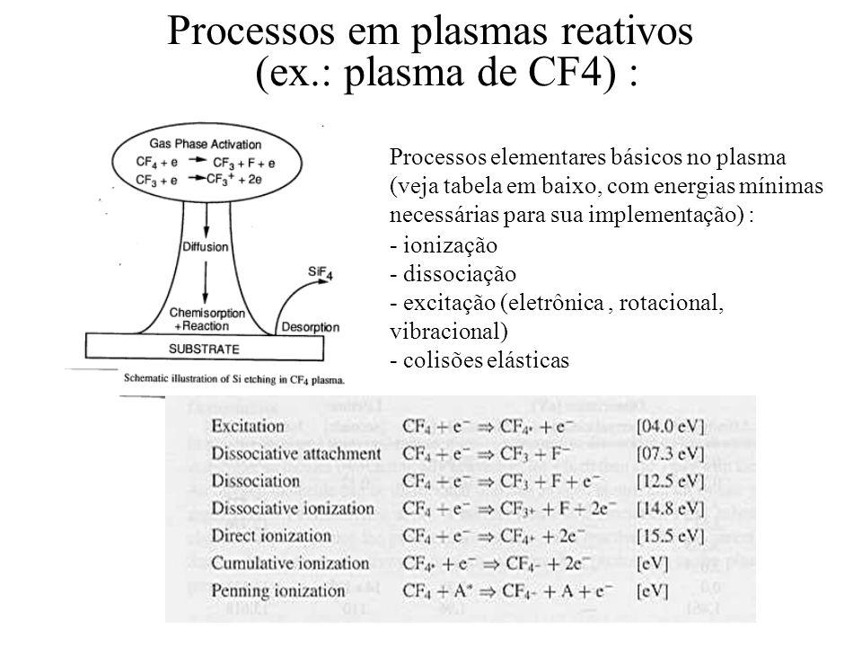 Processos em plasmas reativos (ex.: plasma de CF4) : Processos elementares básicos no plasma (veja tabela em baixo, com energias mínimas necessárias p