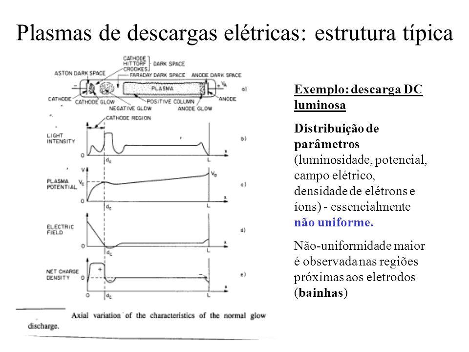 Plasmas de descargas elétricas: estrutura típica Exemplo: descarga DC luminosa Distribuição de parâmetros (luminosidade, potencial, campo elétrico, de