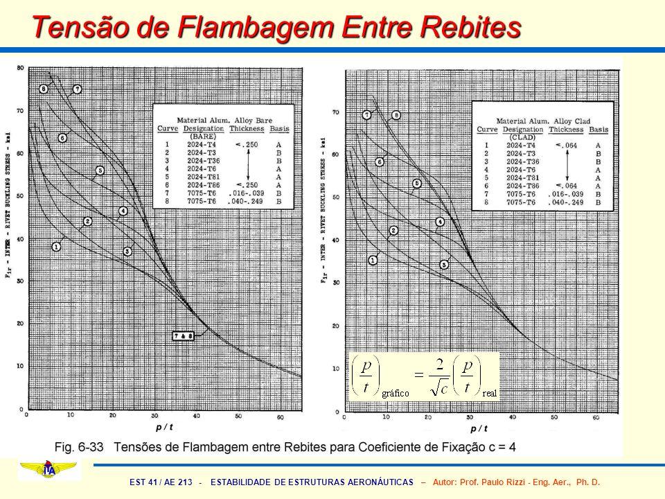 EST 41 / AE 213 - ESTABILIDADE DE ESTRUTURAS AERONÁUTICAS – Autor: Prof. Paulo Rizzi - Eng. Aer., Ph. D. Tensão de Flambagem Entre Rebites