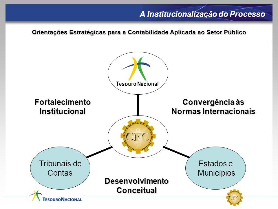 A Institucionalização do Processo Convergência às Normas Internacionais Desenvolvimento Conceitual Tesouro Nacional Orientações Estratégicas para a Co