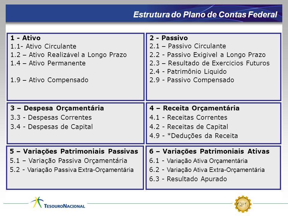Estrutura do Plano de Contas Federal 1 - Ativo 1.1- Ativo Circulante 1.2 – Ativo Realiz á vel a Longo Prazo 1.4 – Ativo Permanente 1.9 – Ativo Compens